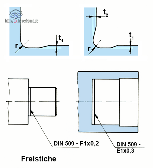 Freistiche in verschiedenen Formen
