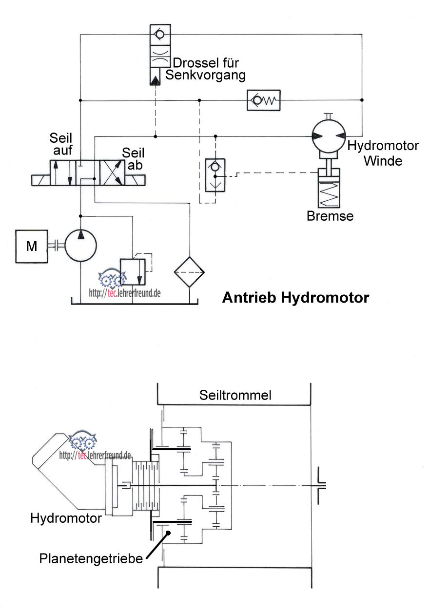 Hydraulische Antriebe (9): Seilbagger • tec.Lehrerfreund