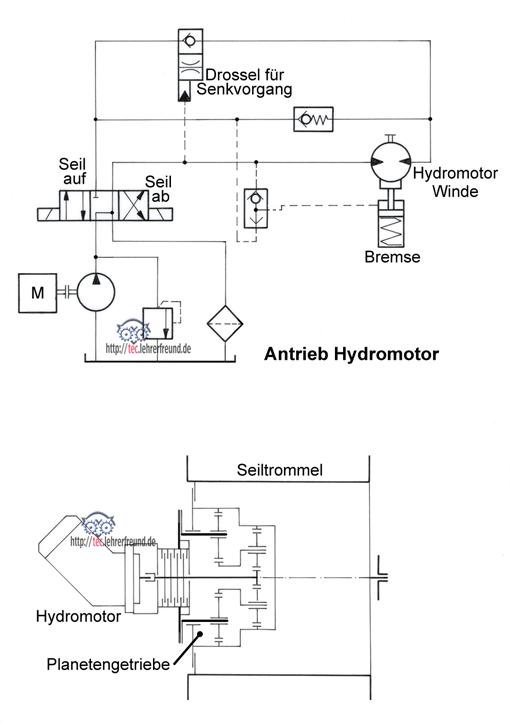 Hydraulisch gesteuerte Seiltrommel
