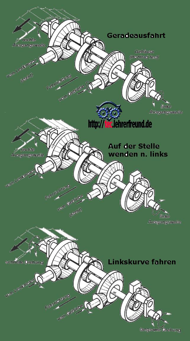 Bild Fahrgetriebe für Geradeausfahrt, Auf-der-Stelle-wenden nach links und Linkskurve fahren