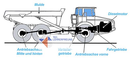Dumper_Fahrantriebssystem.png