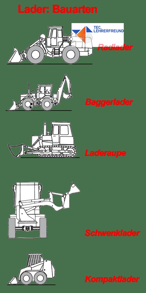 Lader_Bautypen.png