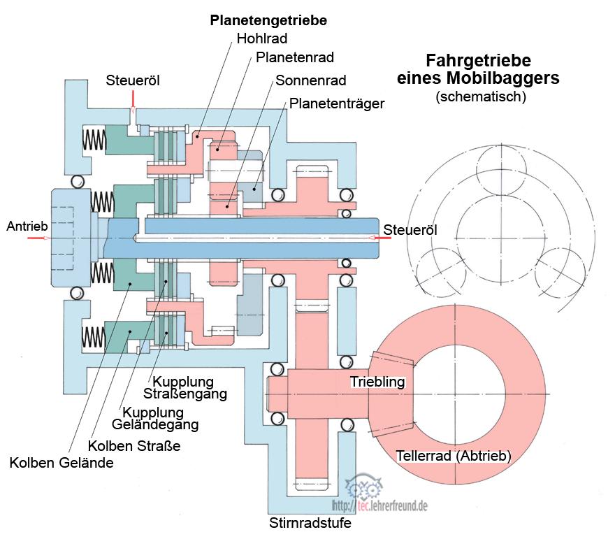 Planetengetriebe (2) • tec.Lehrerfreund