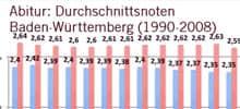 Ausschnitt: Durchschnittsnoten beim Abitur in Baden-Württemberg, 1990 bis 2008