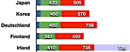 Lehrerarbeitszeiten im internationalen Vergleich, Stand 2005, Vorschau