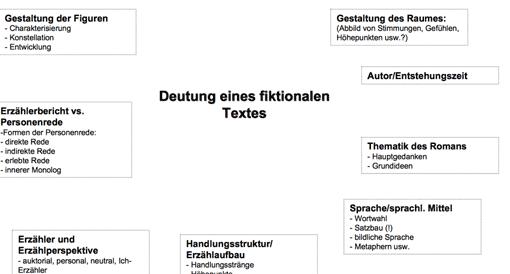 Interpretation fiktionaler Texte - Analysekategorien • Lehrerfreund