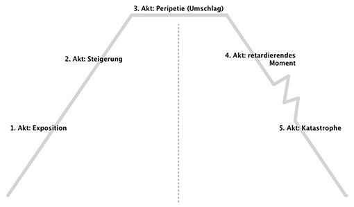 Klassischer (pyramidaler) Aufbau des Dramas - Arbeitsblatt (für alle ...