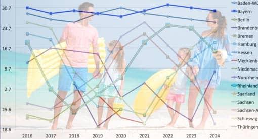 Familie in den Sommerferien; Überlagerung Diagramm mit Ferienterminen