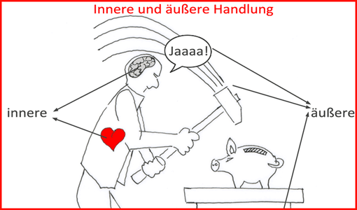 Tafelbild Innere/äußere Handlung (Ausschnitt)
