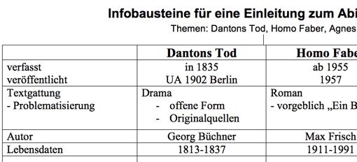 Ausschnitt aus der Tabelle mit Infobausteinen zur Einleitung für den Aufsatz beim Deutschabitur