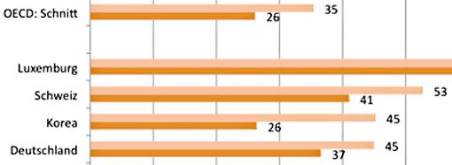 Ausschnitt der Statistik zum Vergleich des Gehalts der Lehrer in den OECD-Staaten