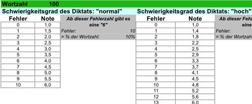 Notenschl ssel f r diktate lehrerfreund for Tabelle punkte noten