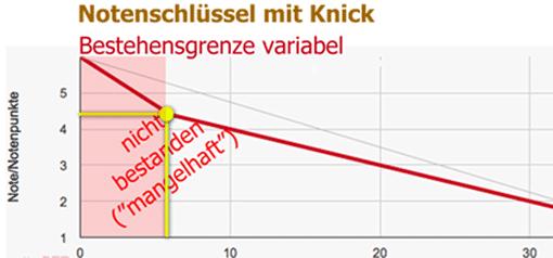 Ausschnitt: Notenschlüssel mit Knick (variable Bestehensgrenze)