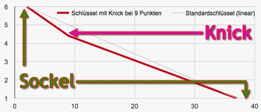 Notenschlüssel mit Knick und Sockel