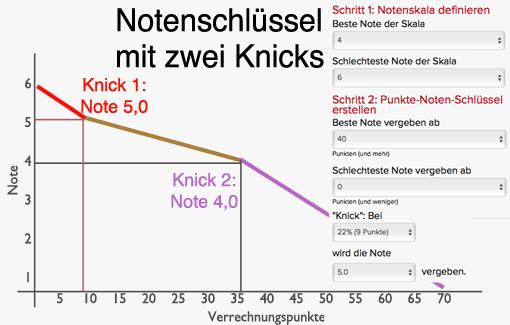Notenschlüssel mit zwei Knicks