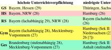 Höchste und niedrigste Unterrichtsverpflichtung von Lehrern in Deutschland (Ausschnitt der Vergleichstabelle)