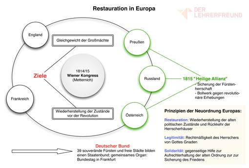 Tafelbild: Restauration und Wiener Kongress in Europa, Ausschnitt