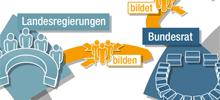 Kleiner Ausschnitt aus der interaktiven Grafik 'Verfassungsorgane' bei bpb.de