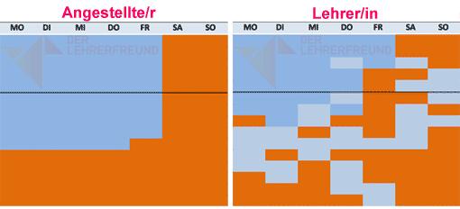 Vergleich: Arbeitszeitstruktur Lehrer und Angestellte