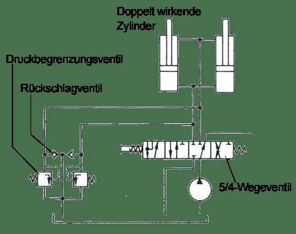 Vorsteuerventil hydraulik