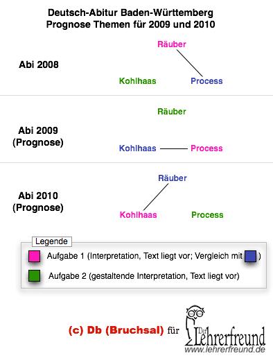 Prognose fürs Deutsch-Abitur 2009 und 2010, Konstellationen der Themen (Pflichtlektüren) Räuber, Process und Michael Kohlhaas