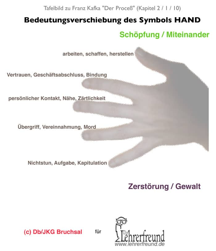 Kafkas Proceß: Symbol »Hand« - Unterrichtsvorschlag, Arbeitsblätter ...