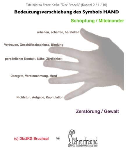 Tafelbild 'Symbol Hand in Kafkas Proceß' (kleine Version)