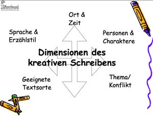 Dimensionen Kreativen Schreibens - Screenshot aus der Präsentation: Übersichtsbild