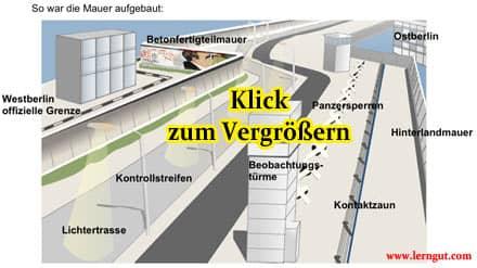 Vorschaubild: Aufbau der Berliner Mauer/ der Todeszone; Klick zum Vergrößern in neuem Fenster