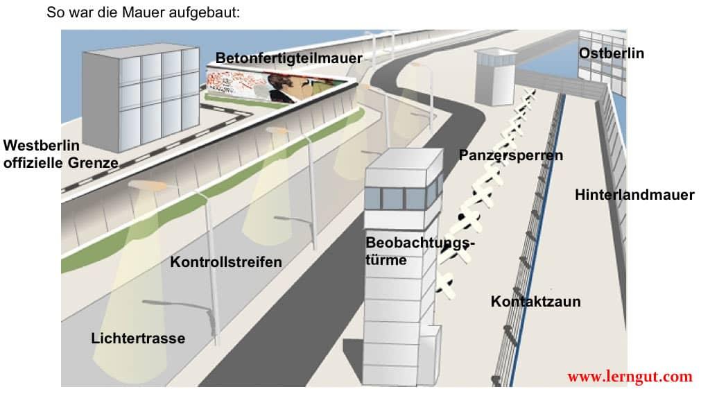 Berliner Mauer: 2 Arbeitsblätter • Lehrerfreund