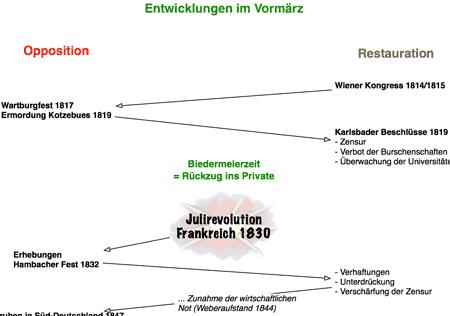 Vorschaubild: Tafelbild zu den Entwicklungen im Vormärz vom Wiener Kongress 1815 bis zur Revolution 1848
