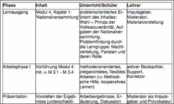 Ausschnitt: Verlaufsplan einer Unterrichtseinheit aus den Zusatzmaterialien fuer die DVD 'Weimarer Republik'