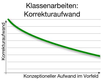 Diagramm: Korrekturaufwand im Verhältnis zum Konzeptionsaufwand bei einer Klassenarbeit