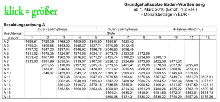 Besoldungstabelle des Landes Baden-Württemberg