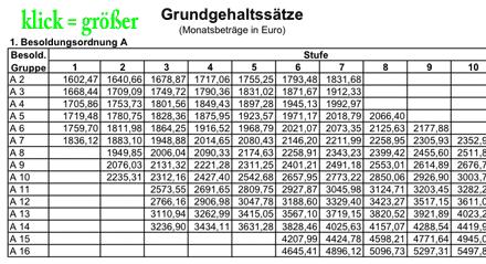 Besoldungstabelle des Landes Nordrhein-Westfalen