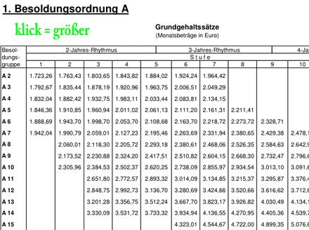 Besoldungstabelle des Landes Rheinland-Pfalz