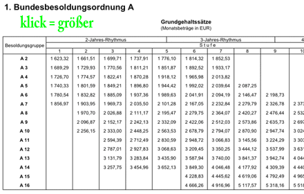 Besoldungstabelle des Landes Sachsen (nach Bundesbesoldungsordnung)