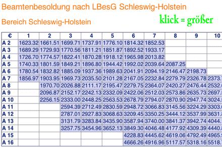 Besoldungstabelle des Landes Schleswig-Holstein
