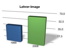 Diagramm: Entwicklung des Lehrer-Images von 1999 bis 2008