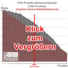 Vorschaubild: Diagramm IHK-Notenschlüssel im Vergleich mit einem linearen Punkteschlüssel