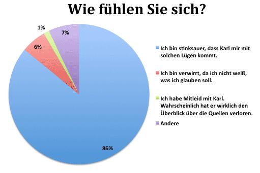 Diagramm: Antworten auf die Frage 'Wie fühlen Sie sich?'