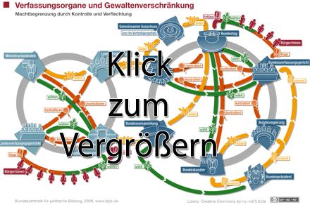 Verschränkung der Verfassungsorgane/Gewalten: Vorschaubild der Gesamtgrafik