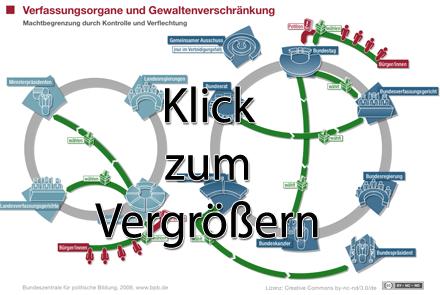 Verschränkung der Verfassungsorgane/Gewalten: Vorschaubild