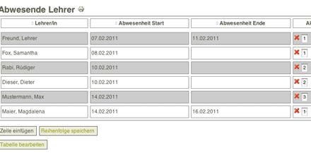 Screenshot: Liste abwesender Lehrer im Intranet