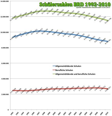Überblick: Entwicklung der Schülerzahlen in der BRD von 1992-2010