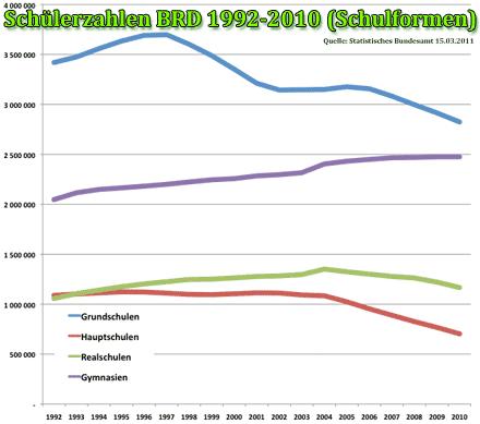 Großbild: Entwicklung der Schülerzahlen in Deutschland 1992-2010 nach Schulformen