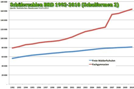 Entwicklung der Schülerzahlen an Fachgymnasien und Waldorfschulen
