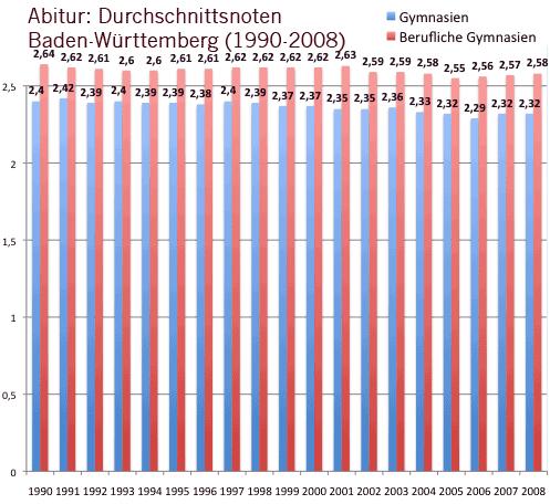 Diagramm: Durchschnittsnoten beim Abitur in Baden-Württemberg, 1990 bis 2008