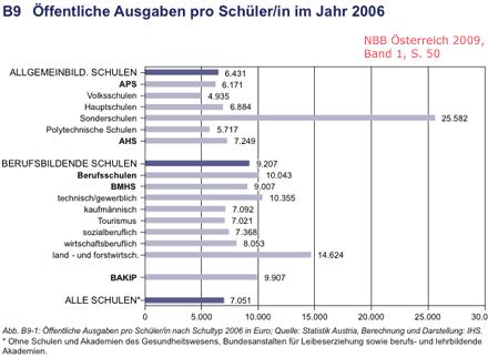 Übersicht: Bildungsausgaben in Österreich pro Schüler/in nach Schulform, aus NBB, Band 1, S. 50