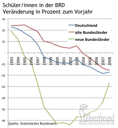 Entwicklung der Zahlen der Schüler/innen in den alten, neuen Bundesländern und Gesamtbundesgebiet (Statistik, Großbild)
